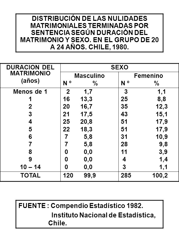 DURACION DEL MATRIMONIO