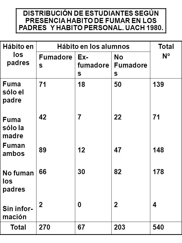 DISTRIBUCIÓN DE ESTUDIANTES SEGÚN PRESENCIA HABITO DE FUMAR EN LOS PADRES Y HABITO PERSONAL. UACH 1980.