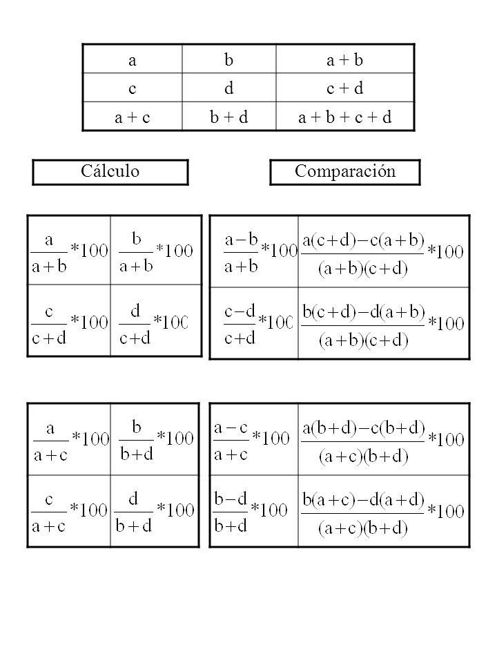 a b a + b c d c + d a + c b + d a + b + c + d Cálculo Comparación