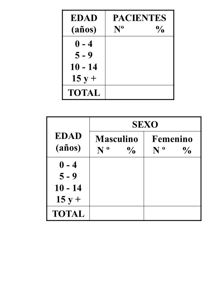 EDAD (años) PACIENTES. Nº % 0 - 4. 5 - 9. 10 - 14. 15 y + TOTAL. EDAD. (años) SEXO.
