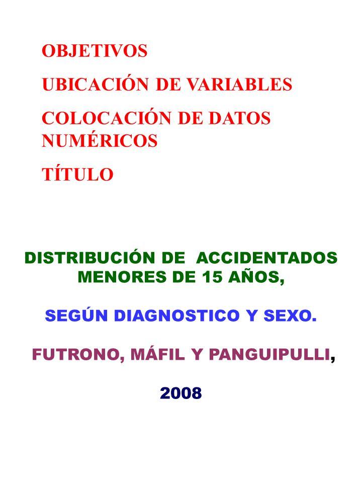 UBICACIÓN DE VARIABLES COLOCACIÓN DE DATOS NUMÉRICOS