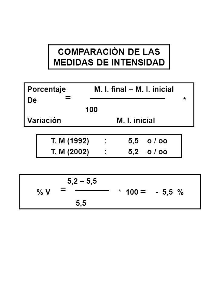 COMPARACIÓN DE LAS MEDIDAS DE INTENSIDAD