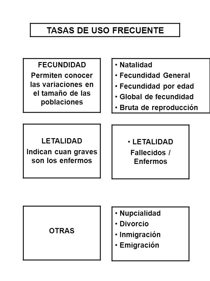 TASAS DE USO FRECUENTE FECUNDIDAD