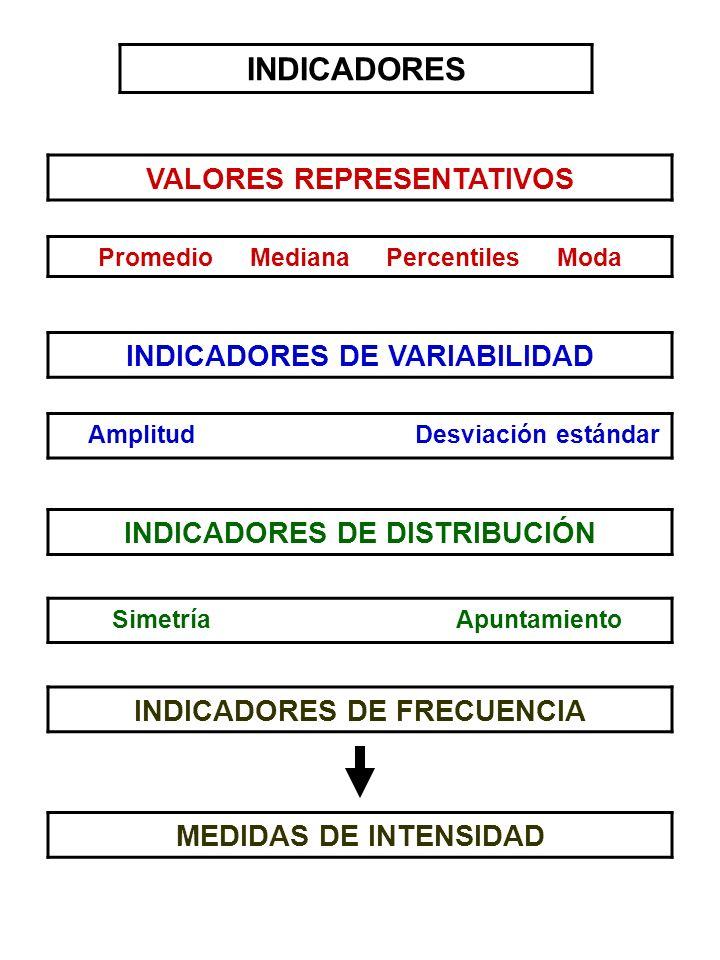 INDICADORES VALORES REPRESENTATIVOS INDICADORES DE VARIABILIDAD