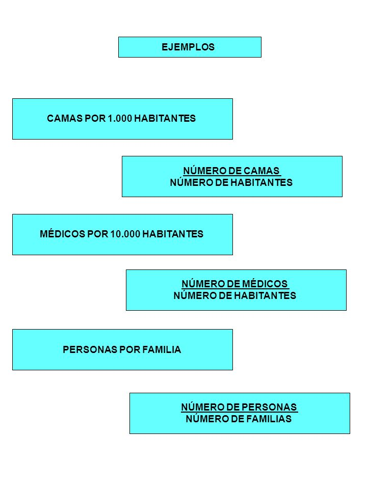 MÉDICOS POR 10.000 HABITANTES
