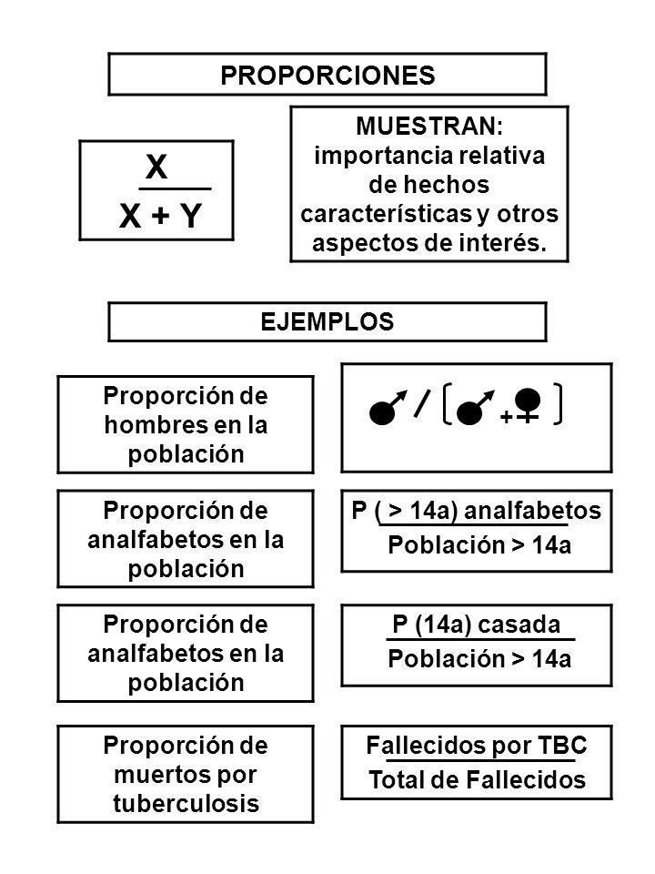 PROPORCIONES MUESTRAN: importancia relativa de hechos características y otros aspectos de interés. X.