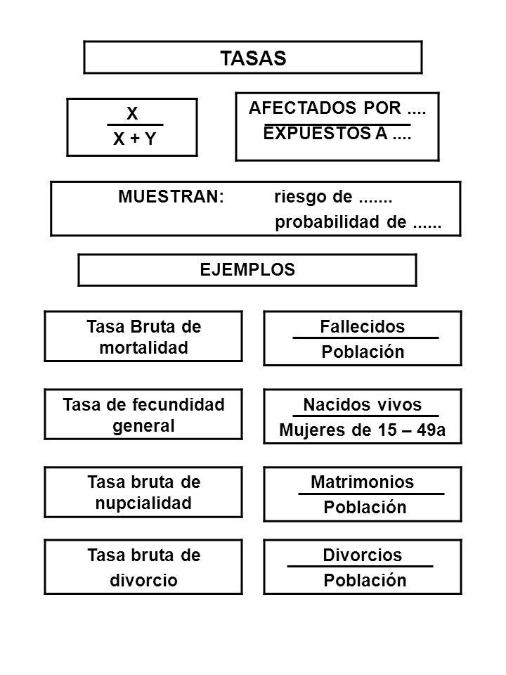 TASAS AFECTADOS POR .... EXPUESTOS A .... X X + Y