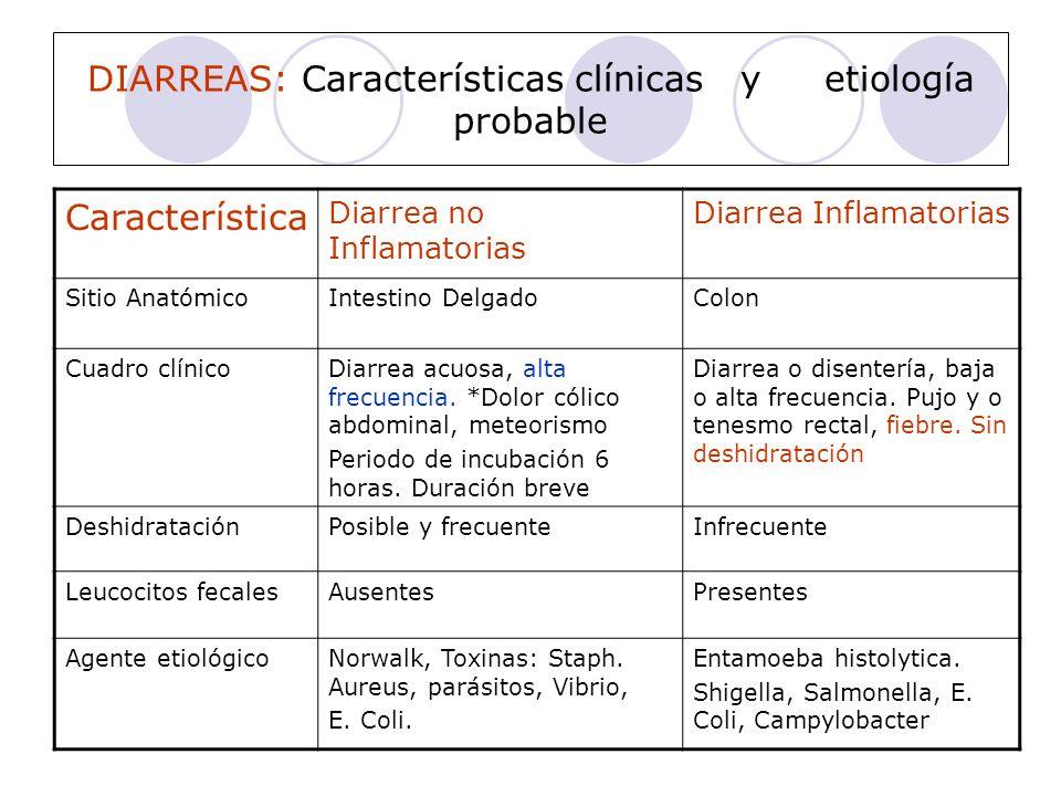 DIARREAS: Características clínicas y etiología probable
