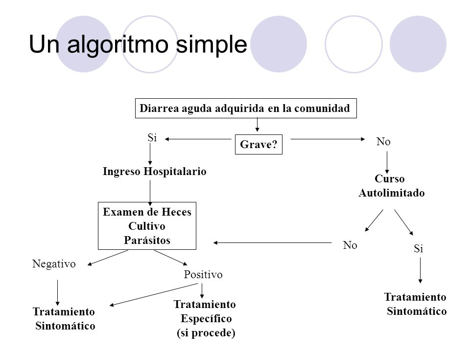 Un algoritmo simple Diarrea aguda adquirida en la comunidad Si Grave