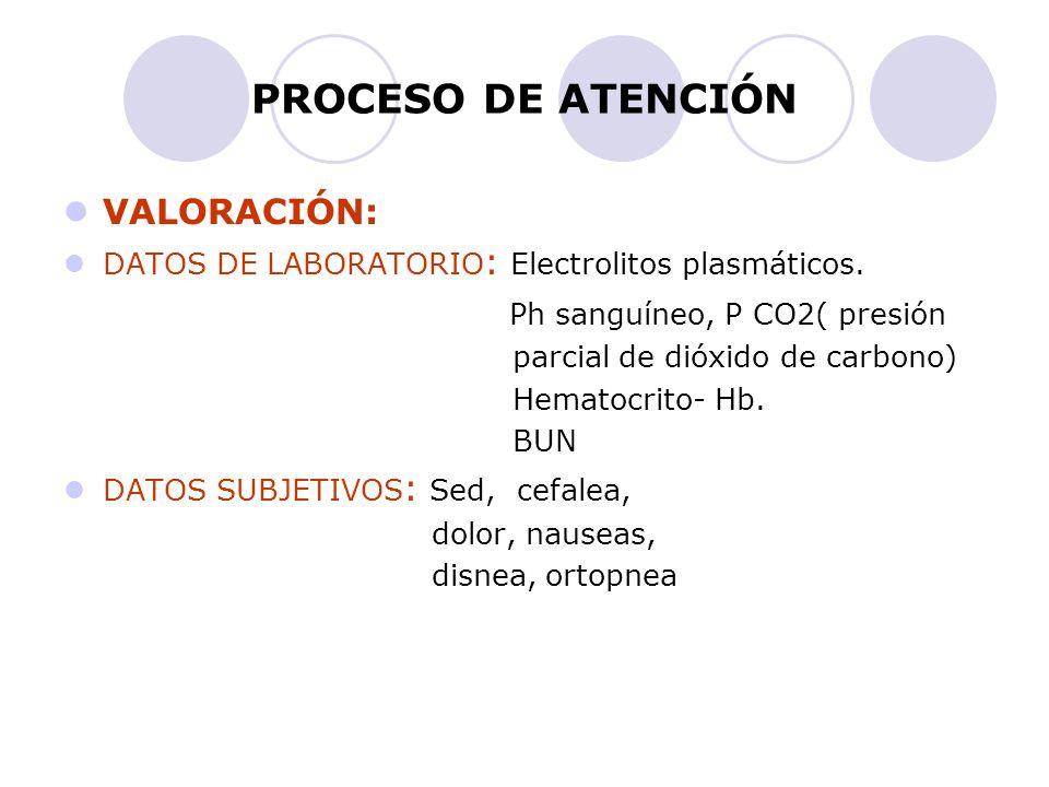 PROCESO DE ATENCIÓN VALORACIÓN: Ph sanguíneo, P CO2( presión