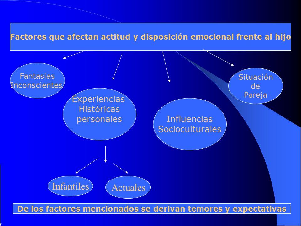 Infantiles Actuales Experiencias Históricas personales Influencias
