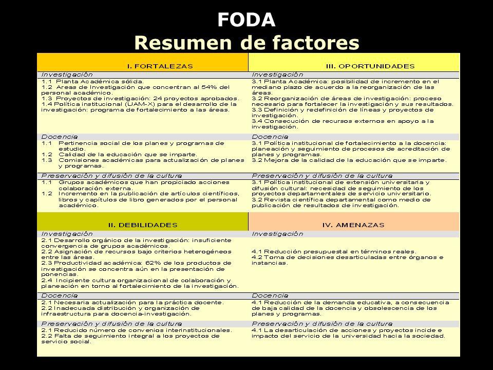 FODA Resumen de factores