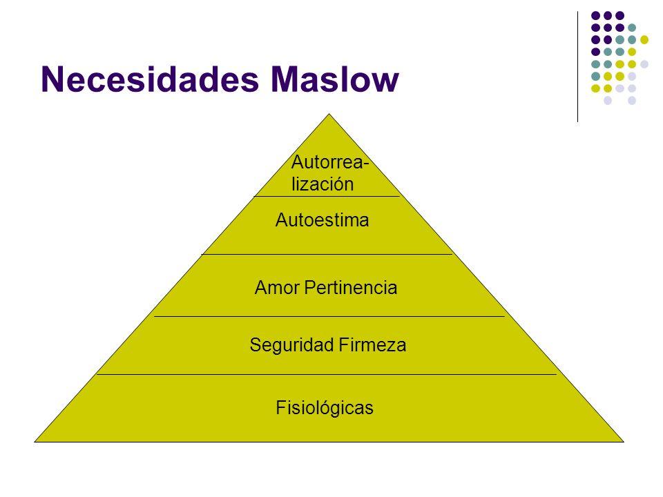 Necesidades Maslow Autorrea- lización Autoestima Amor Pertinencia