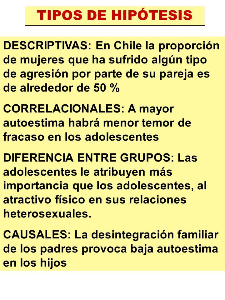 TIPOS DE HIPÓTESIS
