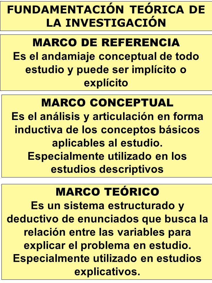 FUNDAMENTACIÓN TEÓRICA DE LA INVESTIGACIÓN