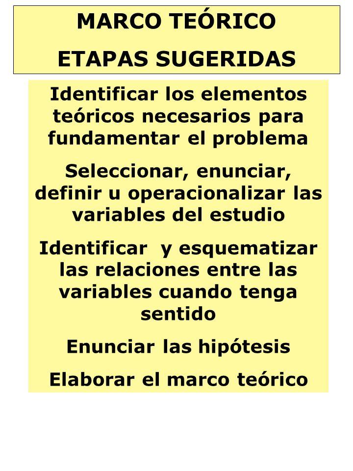 Enunciar las hipótesis Elaborar el marco teórico