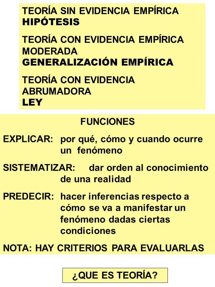 TEORÍA SIN EVIDENCIA EMPÍRICA HIPÓTESIS