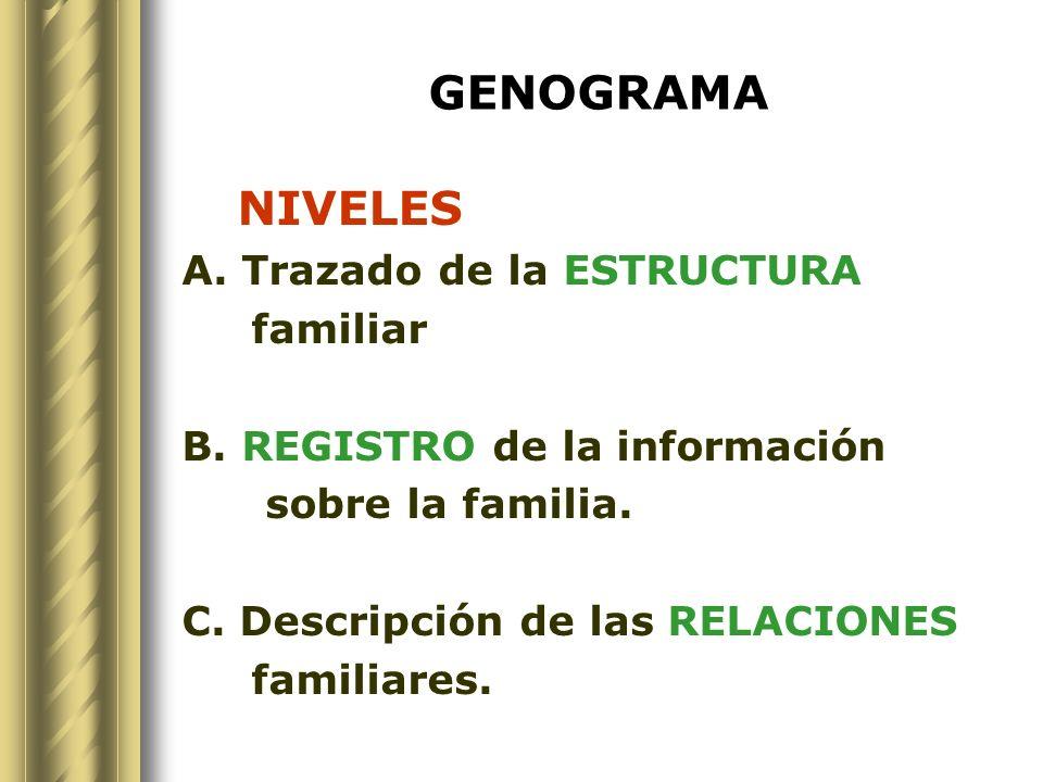 GENOGRAMA NIVELES A. Trazado de la ESTRUCTURA familiar