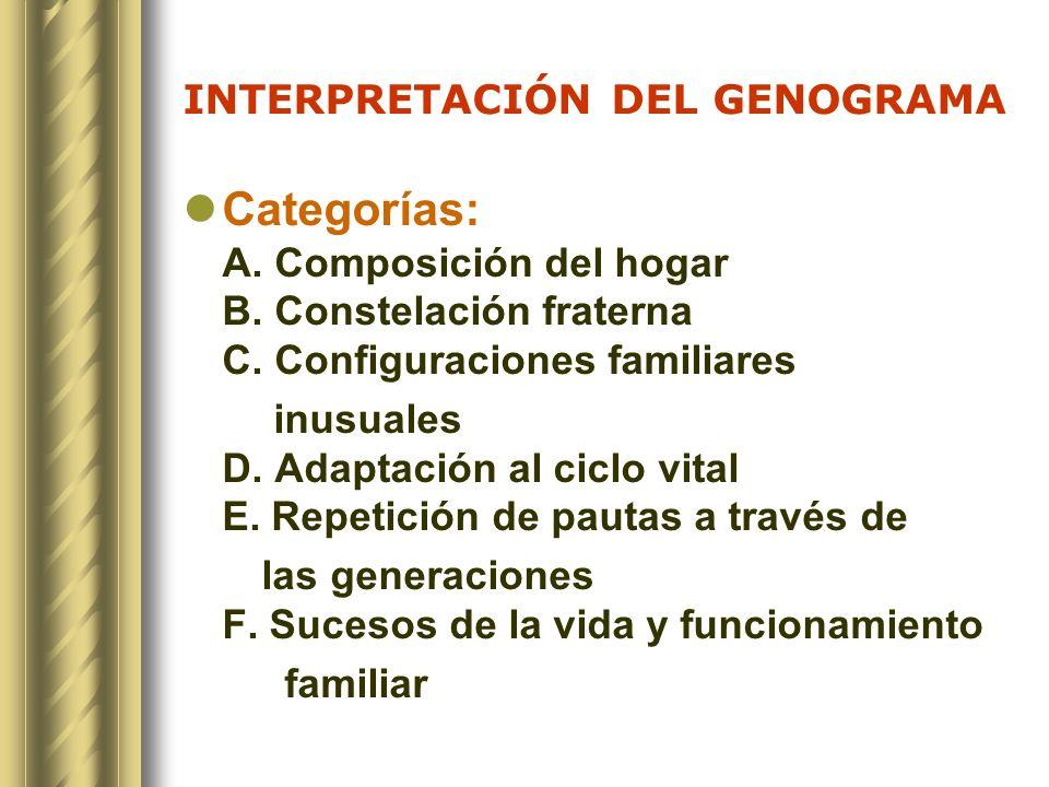 INTERPRETACIÓN DEL GENOGRAMA