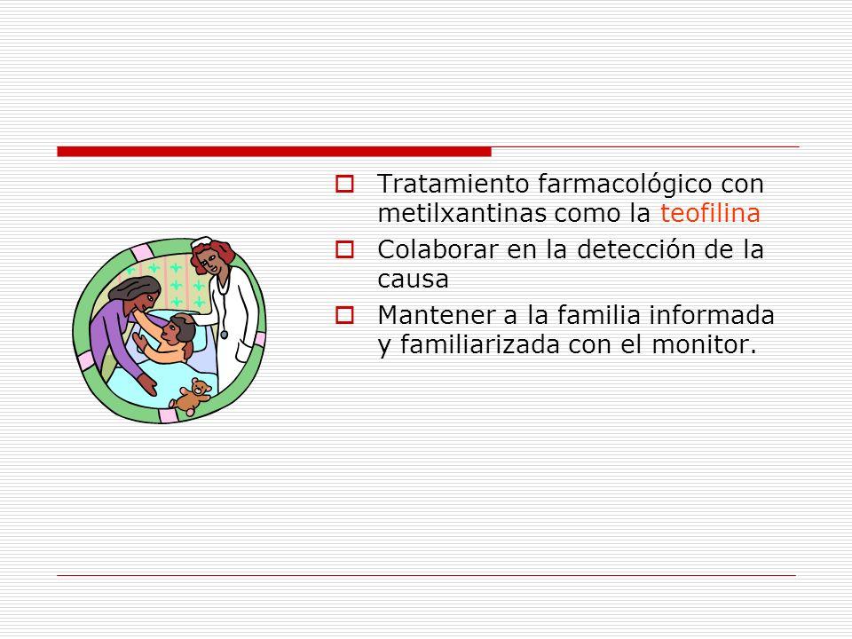 Tratamiento farmacológico con metilxantinas como la teofilina