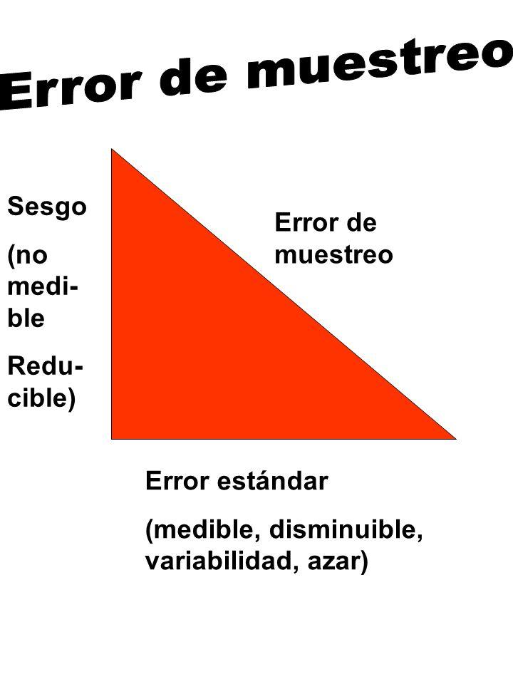 Error de muestreo Sesgo. (no medi-ble. Redu-cible) Error de muestreo.