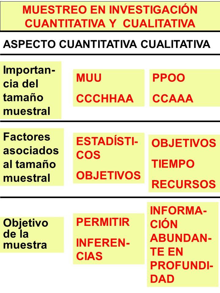 MUESTREO EN INVESTIGACIÓN CUANTITATIVA Y CUALITATIVA
