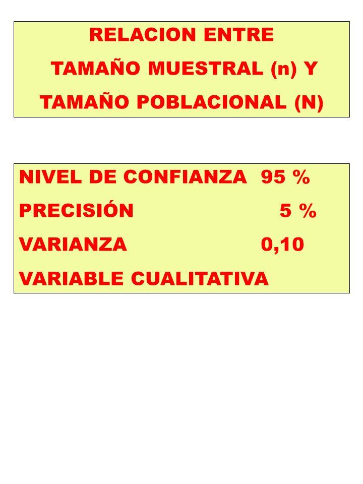 TAMAÑO POBLACIONAL (N)