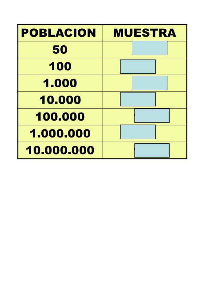 POBLACION MUESTRA 50 38 100 62 1.000 138 10.000 158 100.000 160 1.000.000 10.000.000