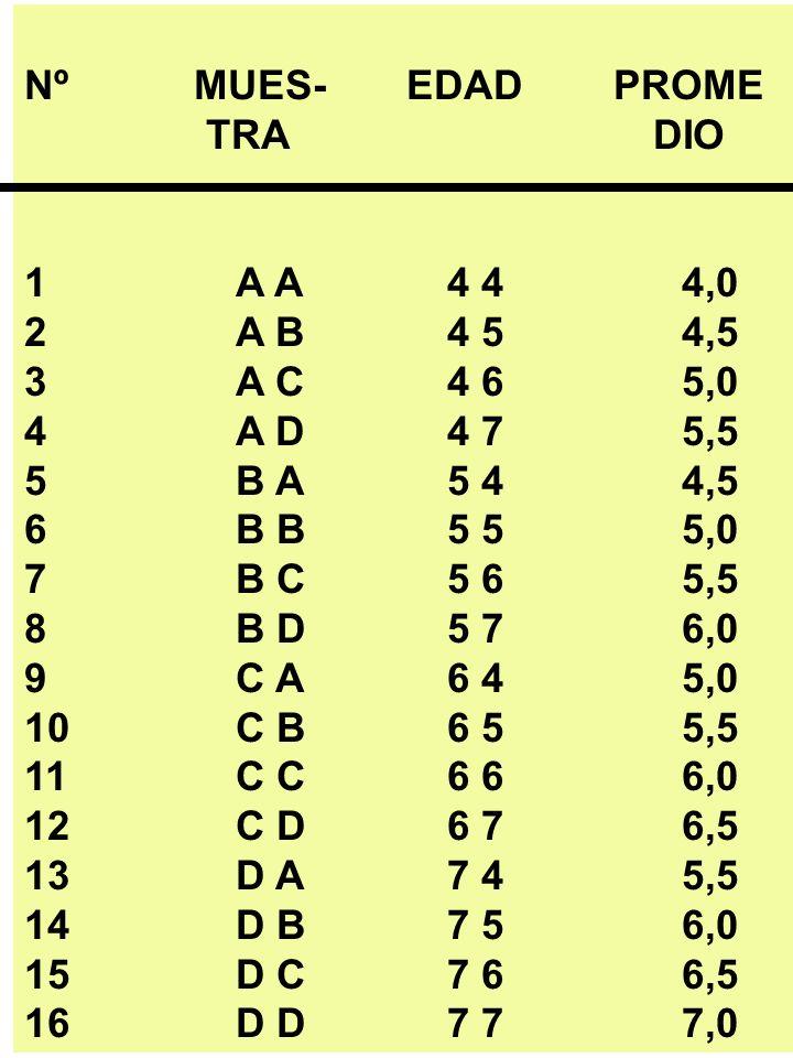 Nº MUES- EDAD PROME TRA DIO. 1 A A 4 4 4,0.