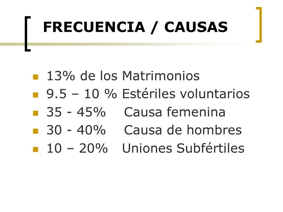 FRECUENCIA / CAUSAS 13% de los Matrimonios