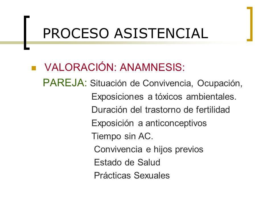 PROCESO ASISTENCIAL VALORACIÓN: ANAMNESIS: