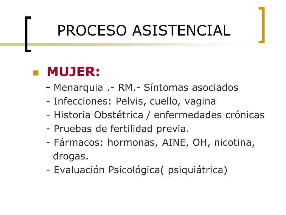 PROCESO ASISTENCIAL MUJER: - Menarquia .- RM.- Síntomas asociados