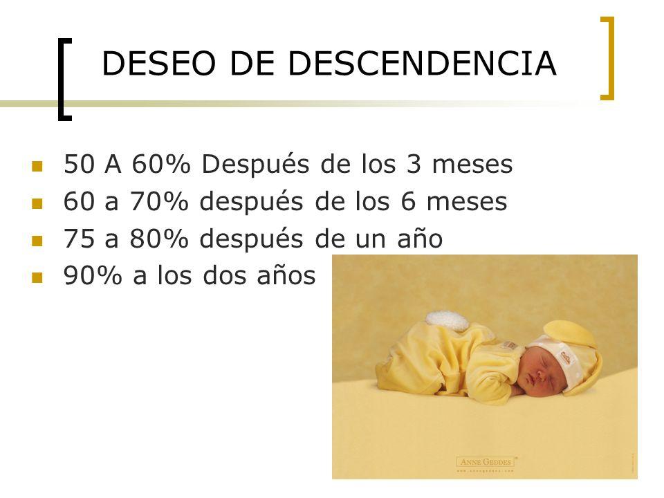 DESEO DE DESCENDENCIA 50 A 60% Después de los 3 meses