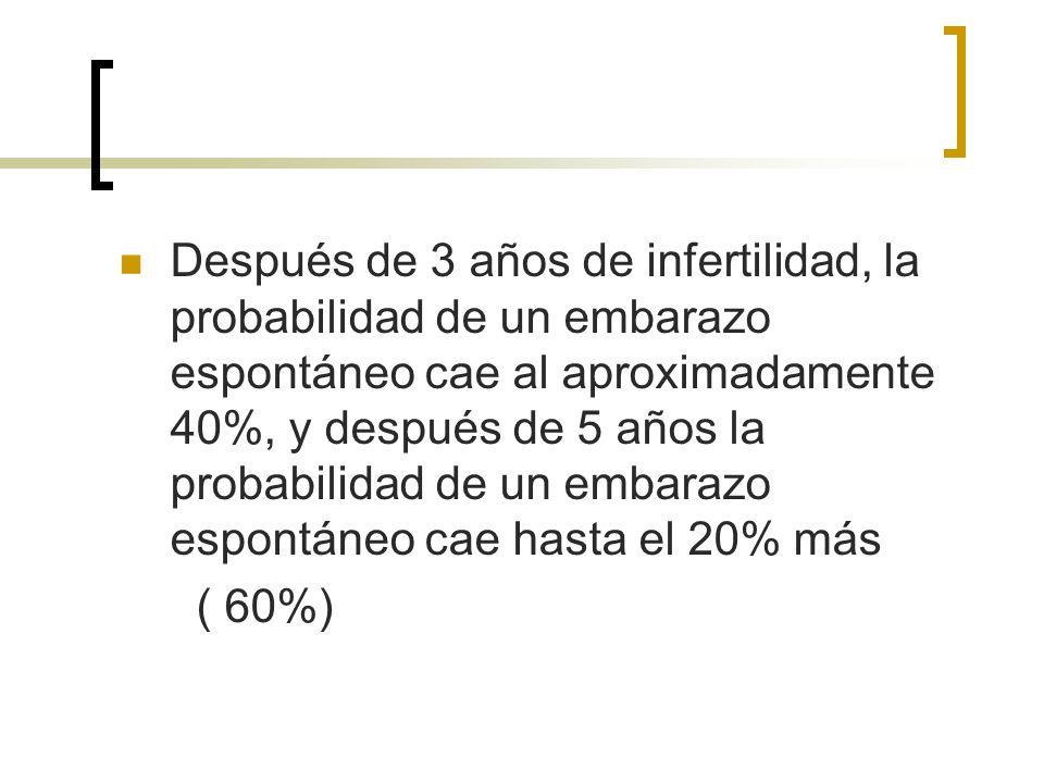 Después de 3 años de infertilidad, la probabilidad de un embarazo espontáneo cae al aproximadamente 40%, y después de 5 años la probabilidad de un embarazo espontáneo cae hasta el 20% más