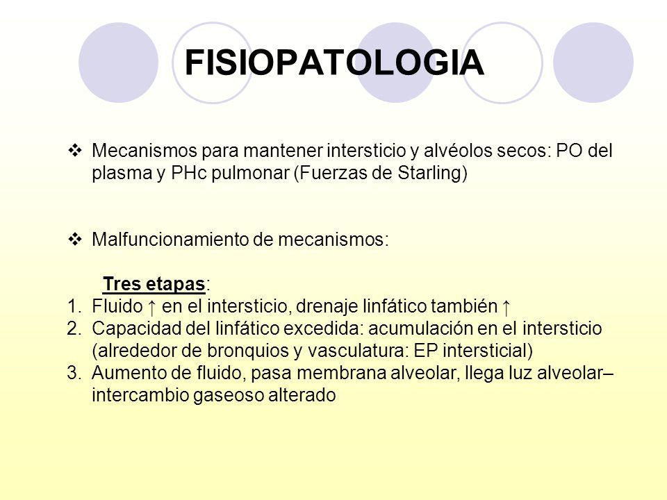 FISIOPATOLOGIAMecanismos para mantener intersticio y alvéolos secos: PO del plasma y PHc pulmonar (Fuerzas de Starling)