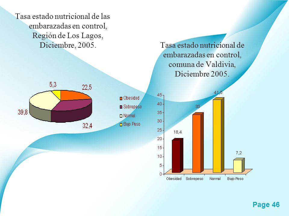Tasa estado nutricional de las embarazadas en control, Región de Los Lagos, Diciembre, 2005.