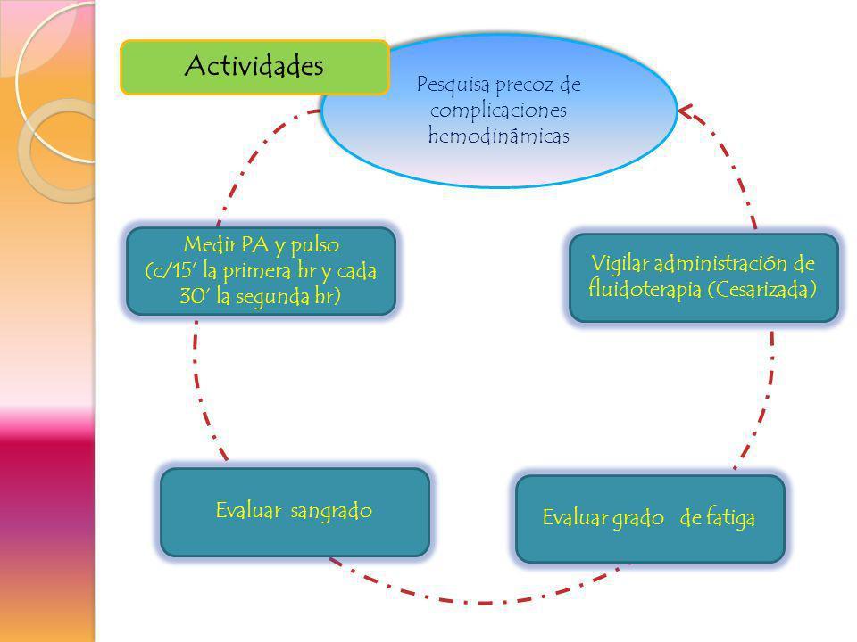 Actividades Pesquisa precoz de complicaciones hemodinámicas