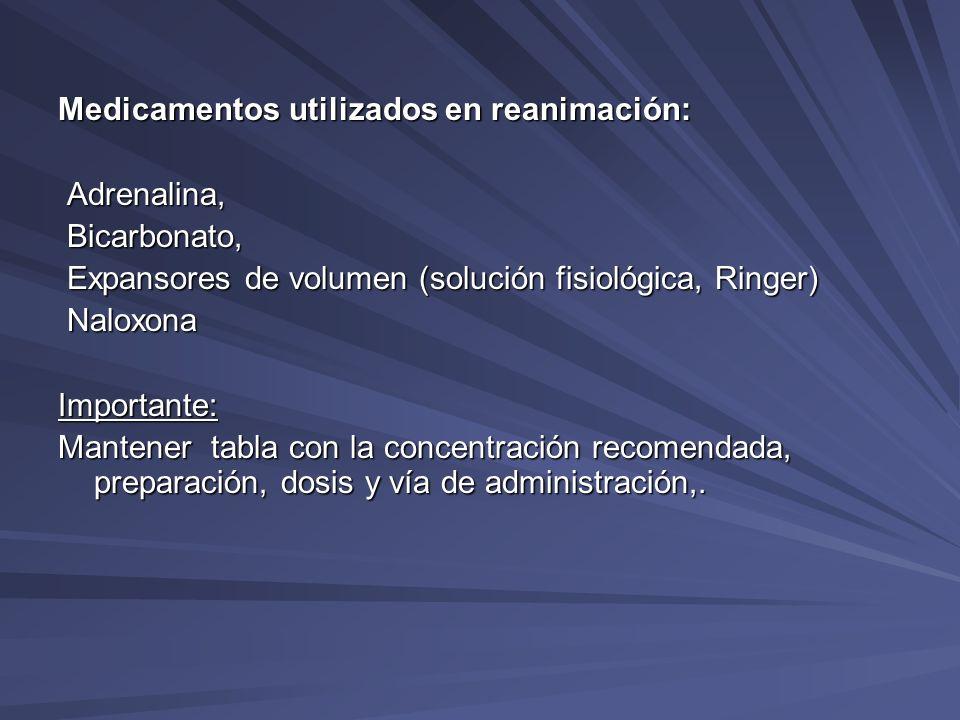 Medicamentos utilizados en reanimación:
