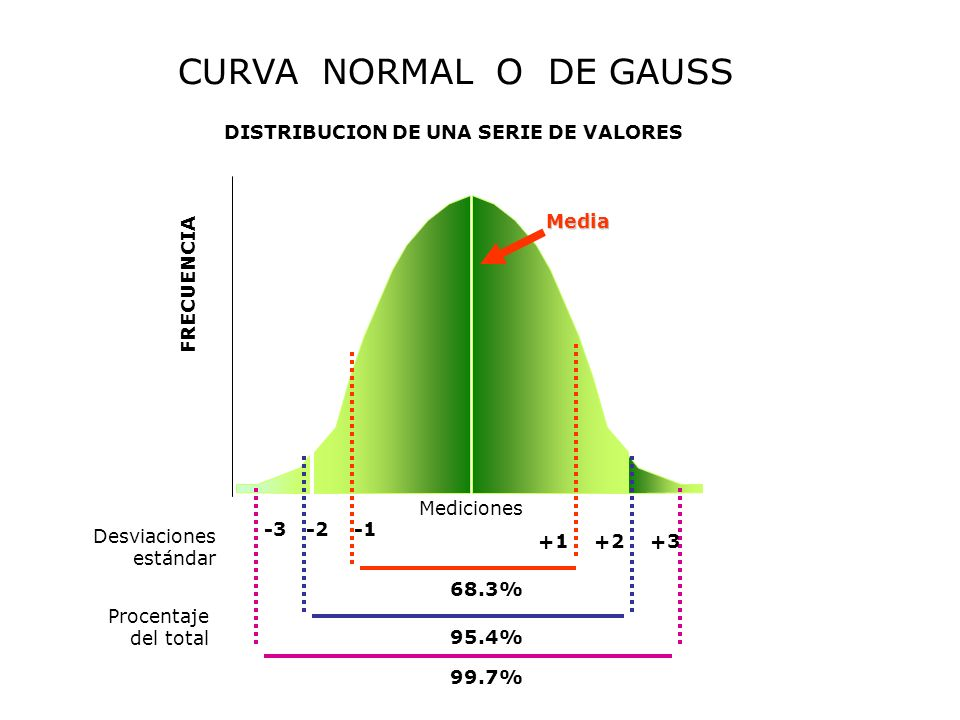 CURVA NORMAL O DE GAUSS DISTRIBUCION DE UNA SERIE DE VALORES