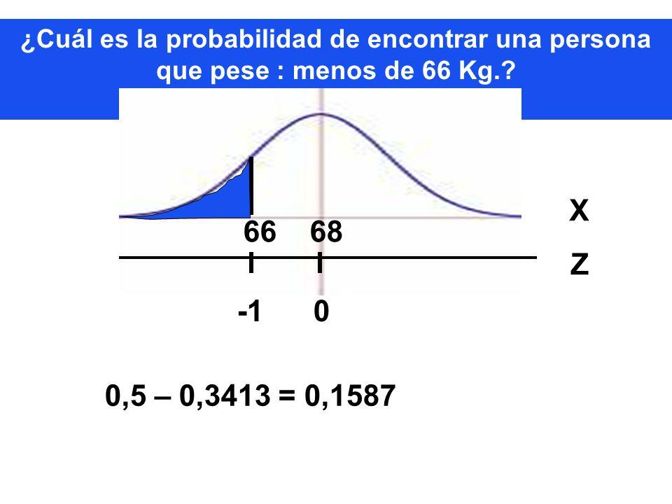 ¿Cuál es la probabilidad de encontrar una persona que pese : menos de 66 Kg.