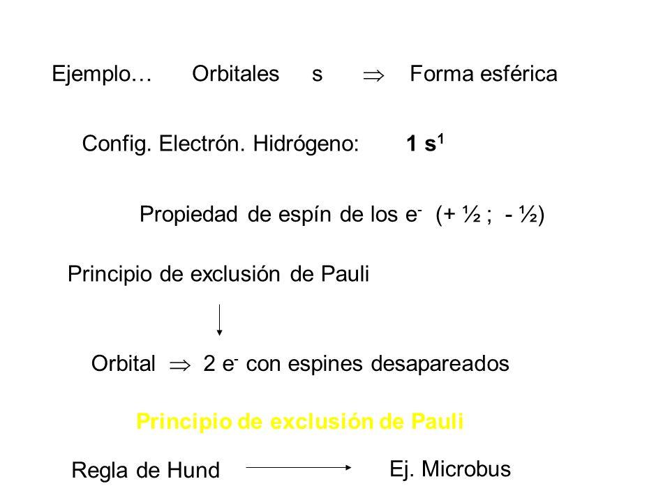 Ejemplo… Orbitales s  Forma esférica. Config. Electrón. Hidrógeno: 1 s1. Propiedad de espín de los e- (+ ½ ; - ½)