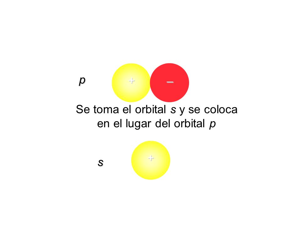 Se toma el orbital s y se coloca en el lugar del orbital p