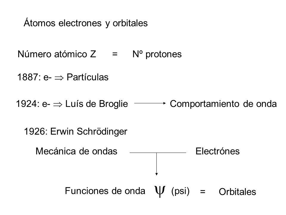 Átomos electrones y orbitales