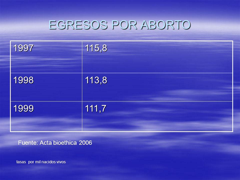 EGRESOS POR ABORTO 1997. 115,8. 1998. 113,8.
