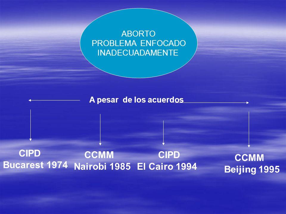 CIPD Bucarest 1974 CCMM Nairobi 1985 CIPD El Cairo 1994 CCMM