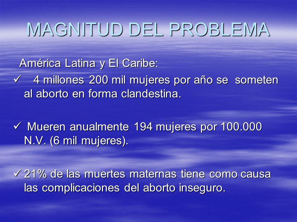 MAGNITUD DEL PROBLEMA América Latina y El Caribe: