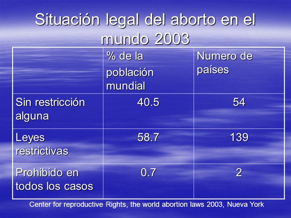 Situación legal del aborto en el mundo 2003