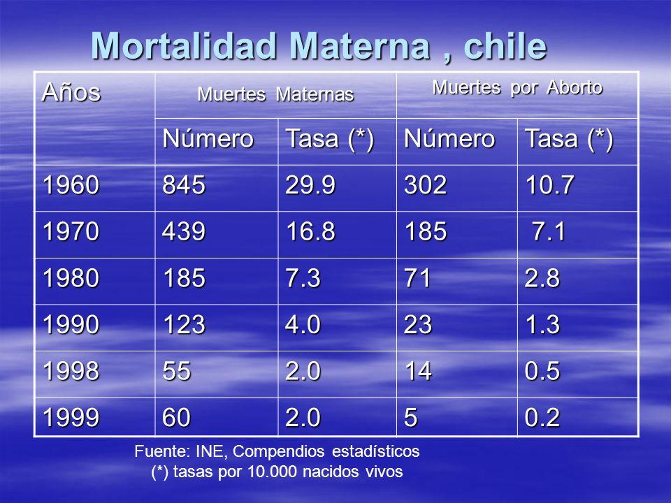 Mortalidad Materna , chile
