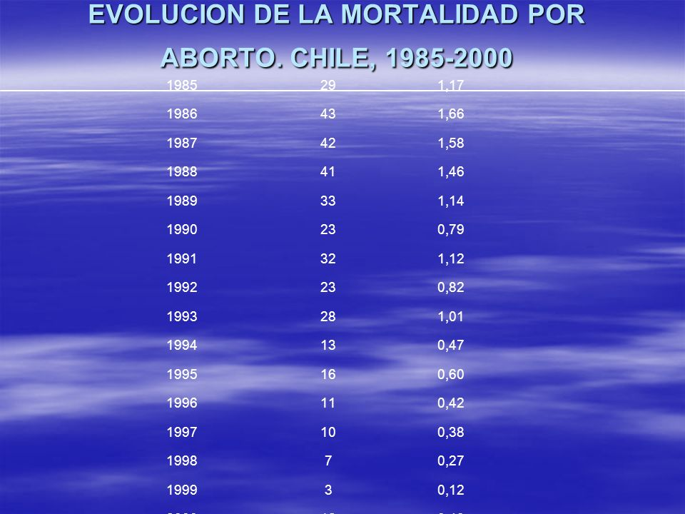 EVOLUCION DE LA MORTALIDAD POR ABORTO. CHILE, 1985-2000