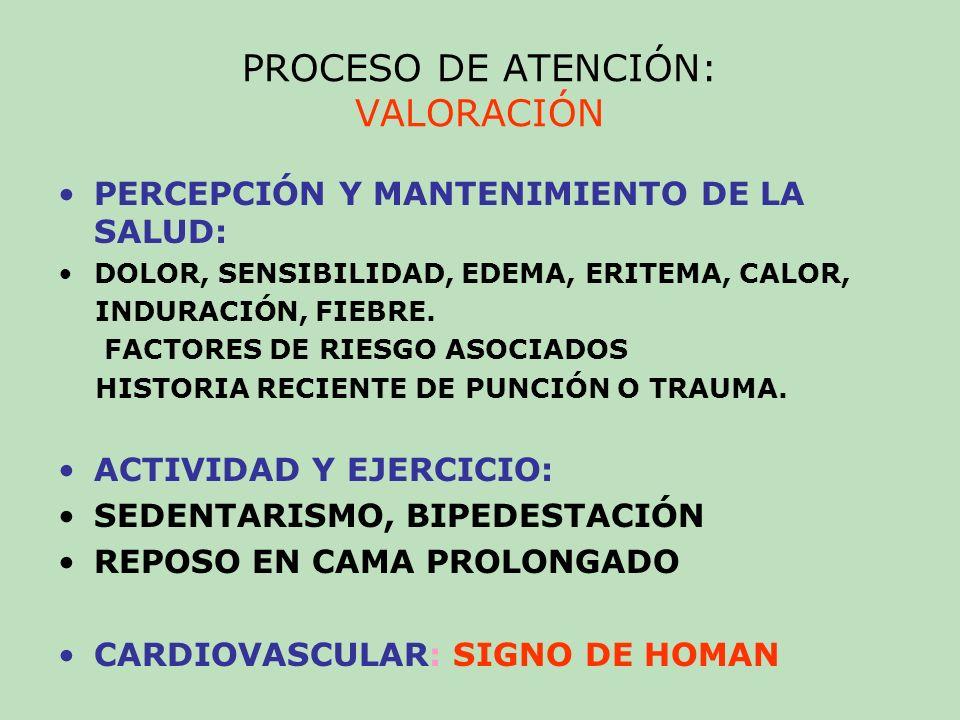 PROCESO DE ATENCIÓN: VALORACIÓN